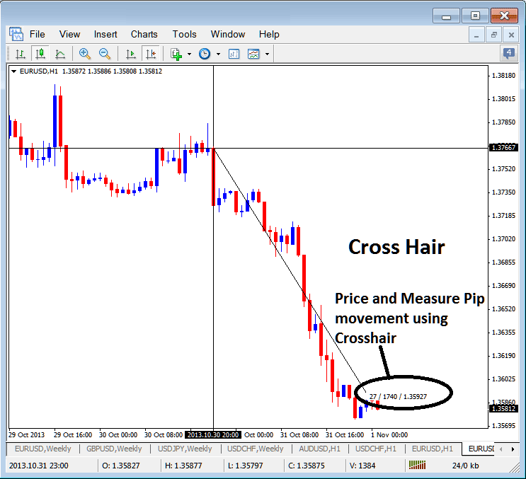 Using Cross Hair Tool in Metatrader 4 Forex Software to Measure Pip Price Movement