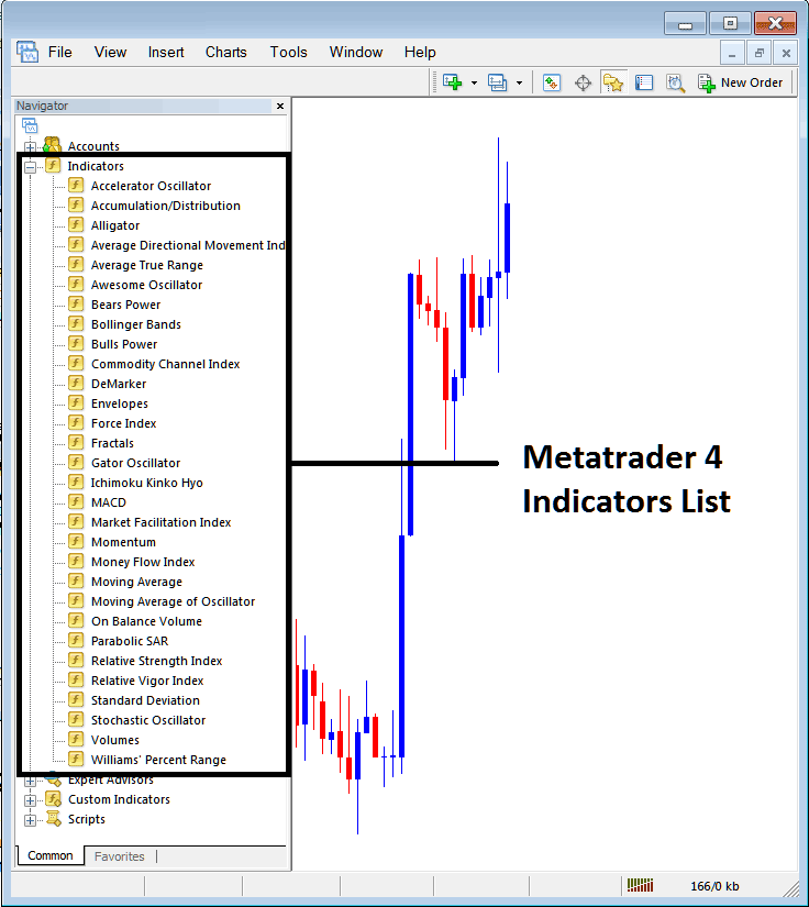 Average True Range Technical Indicator on Metatrader 4 Indicators List