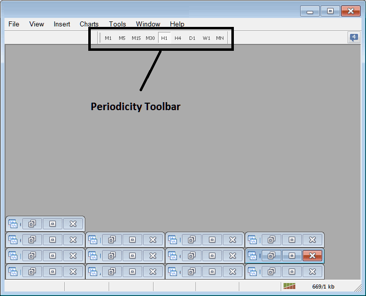 Periodicity Toolbar Menu on Metatrader 4 Forex Trading Platform