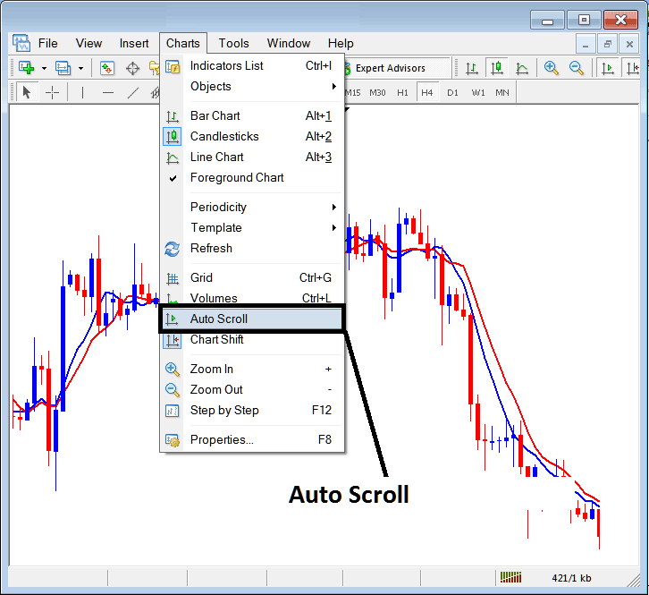 MetaTrader 4 Chart Auto Scroll Option - Automatically Scroll Chart to Most Recent Price Candlestick