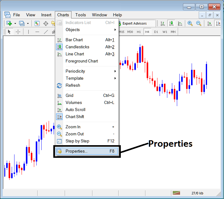 Chart Properties on Charts Menu in MetaTrader 4 Forex Platform