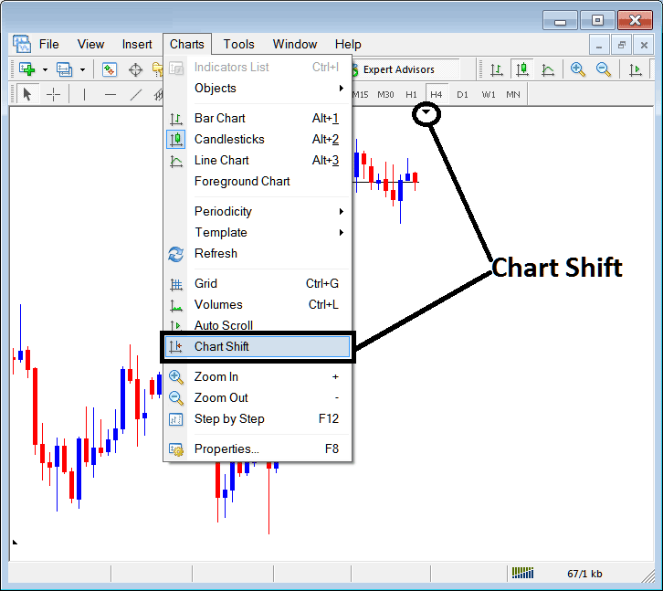MetaTrader 4 Chart Shift - Shift Chart Towards the Center on MT4 - MetaTrader 4 Charts Shift - MT4 Charts Shift