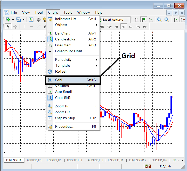 Insert Grid on Forex Chart on MetaTrader 4 Forex Trading Platform - MetaTrader 4 Grid Button