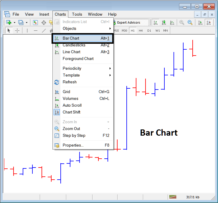 Bar Chart on Chart Menu in Metatrader 4 Forex Trading Platform