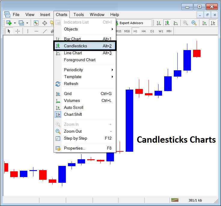 Candlesticks Charts on Charts Menu in MetaTrader 4 Forex Platform