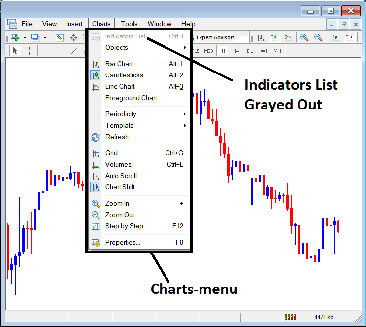 Indicators List on Charts Menu in MetaTrader 4 Forex Platform - Forex Indicators Collection Free Download