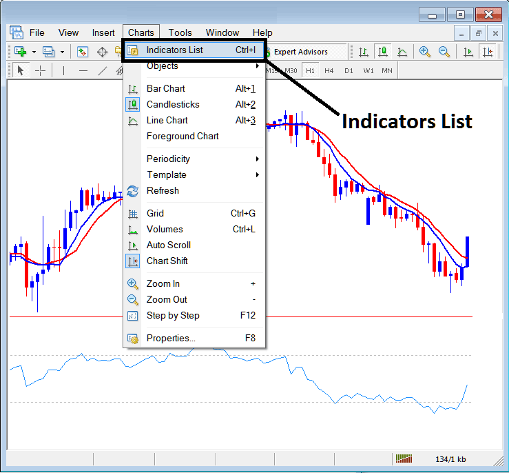 Indicators List on Charts Toolbar on MetaTrader 4 Forex Platform - How to Add Indicators to MT4 Indicators Collection