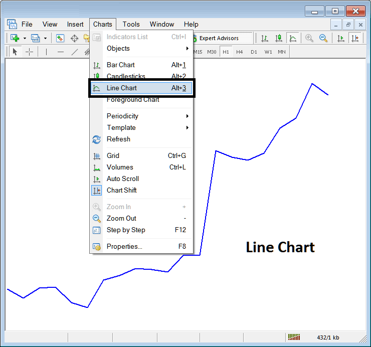 Line Chart on Charts Menu in Metatrader 4 Forex Trading Platform