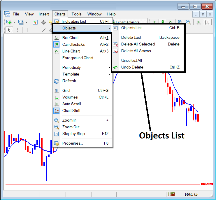 Objects List on Charts Menu in MetaTrader 4 Forex Platform