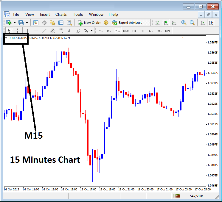 15 Minutes Forex Chart Time Frame on MetaTrader 4 Trading Platform - MT4 Forex Chart Time Frame
