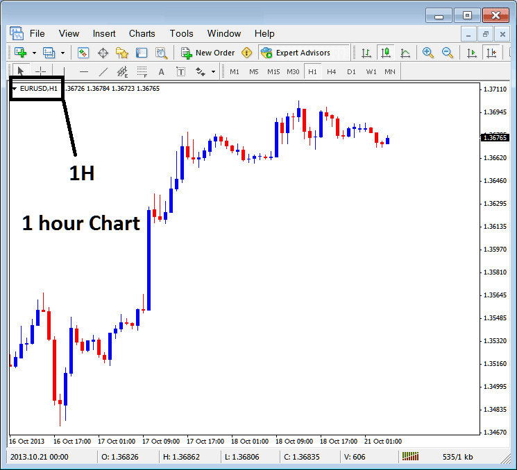 Chart Timeframes; Periodicity on Charts in MetaTrader 4 | Trading On Metatrader 4 | Metatrader 4 ...