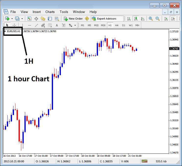 1 Hour Forex Chart Time Frame on MetaTrader 4 Trading Platform - MT4 Forex Chart Time Frame