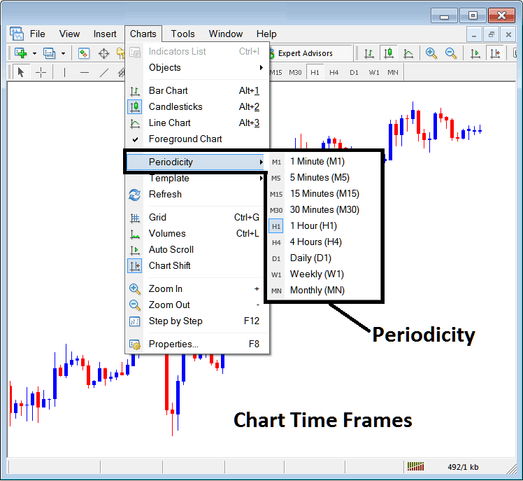 Forex Chart Time Frames - Periodicity on Charts Menu in MetaTrader 4 Platform