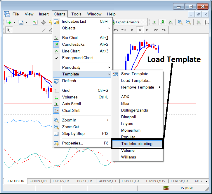 Load a Saved Template to a New Forex Chart on Metatrader 4 Trading Platform
