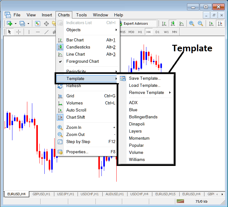 Templates on the Charts Menu in The Metatrader 4 Forex Trading Platform