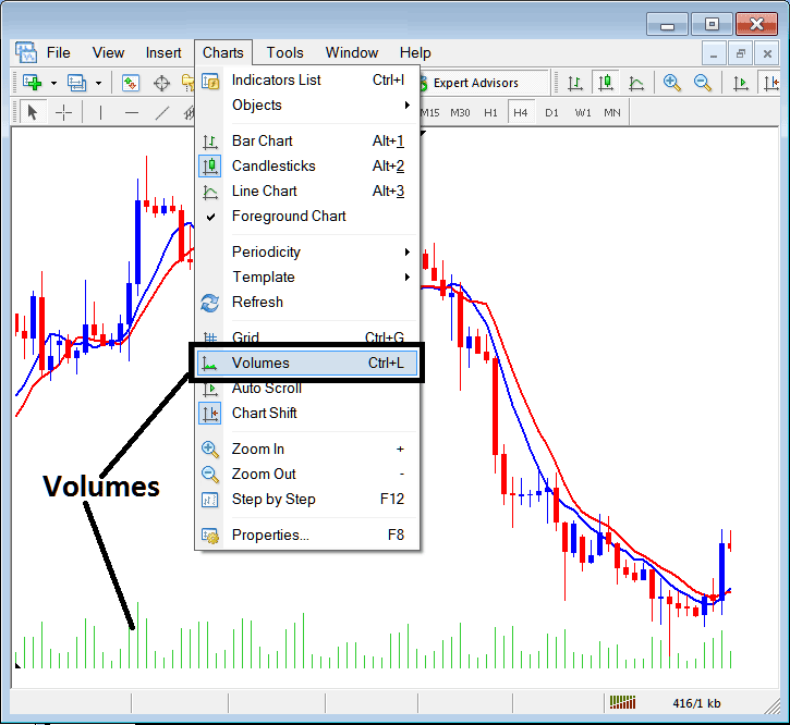 Insert Volumes Indicator on MetaTrader 4 Forex Platform - MetaTrader 4 Volumes Indicator