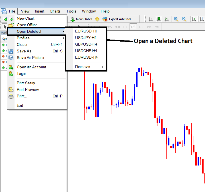 Opening a Deleted Chart on Metatrader 4 Forex Trading Platform