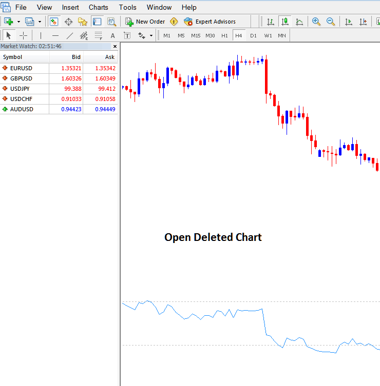 Open Deleted EURUSD Chart on MetaTrader 4 Platform Software