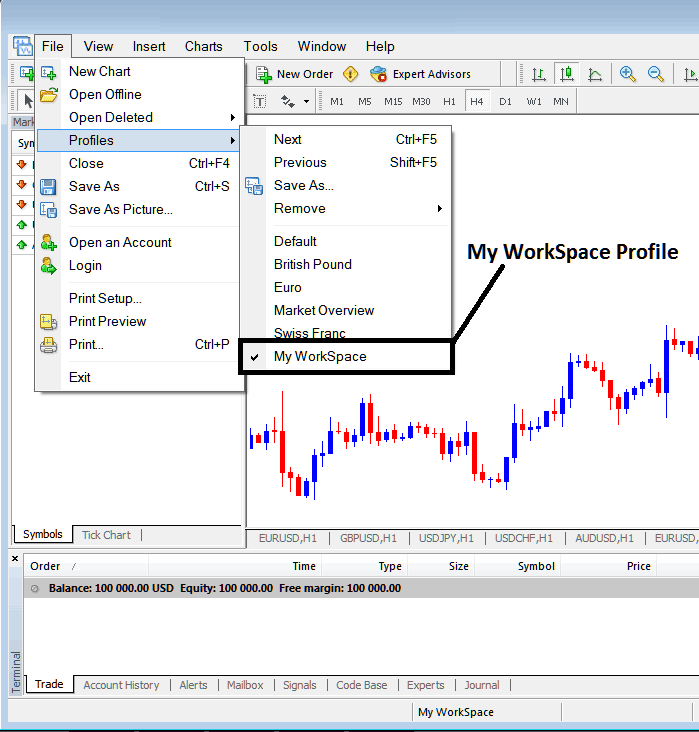 How to Save a Profile Work Space on The MetaTrader 4 Platform