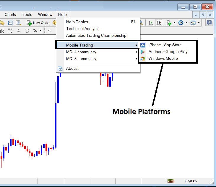 Mobile Trading Platforms Menu on the MetaTrader 4 Forex Trading Platform