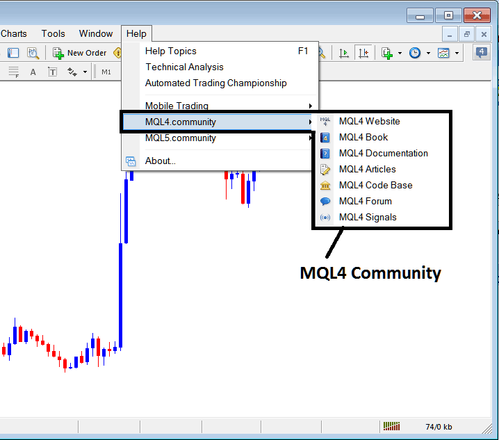 MQL4 Community Login From The Metatrader 4 Forex Trading Platform Software
