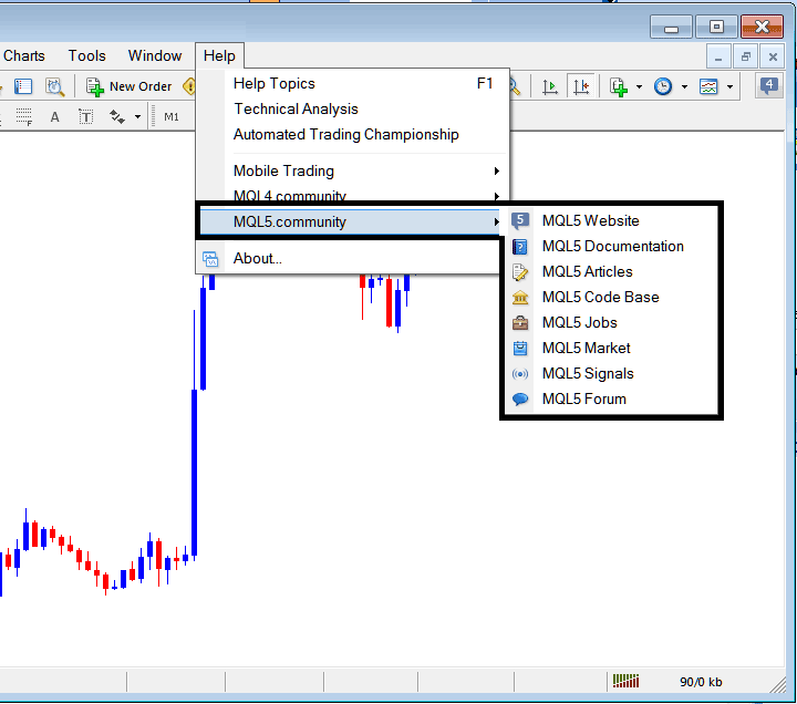 MQL5 Community Login From The MetaTrader 4 Forex Trading Platform Software
