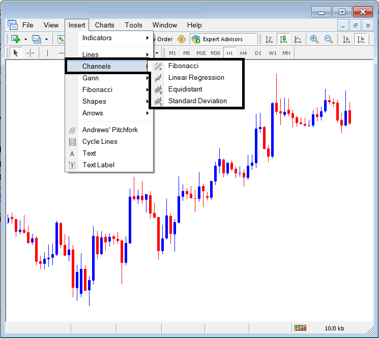 Placing Channels on Forex Charts on the MetaTrader 4 Platform