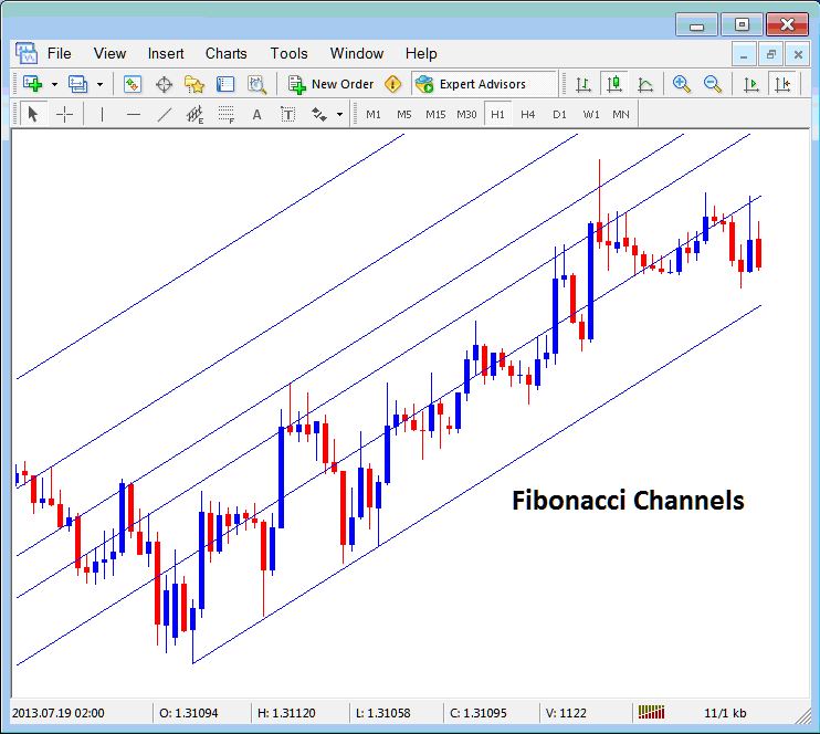 Placing Fibonacci Channels on Forex Charts in The Metatrader 4 Platform Software