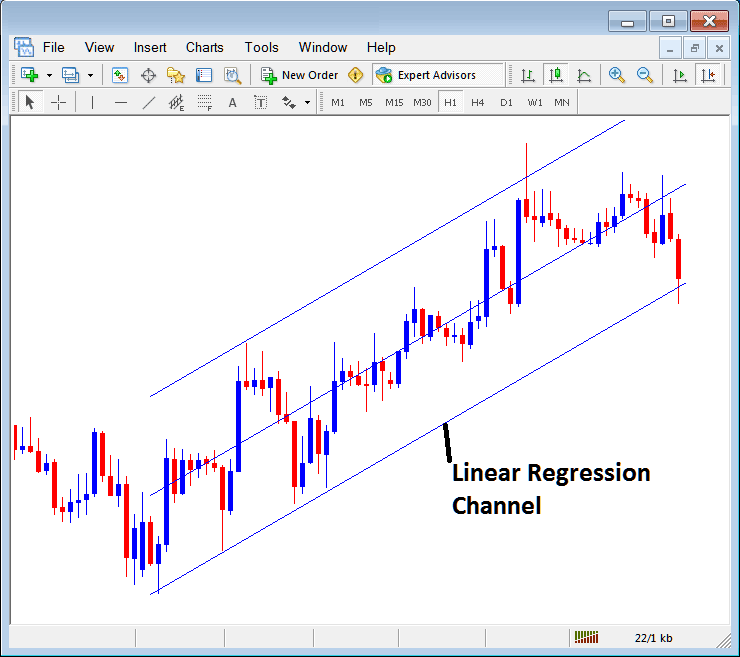 Linear Regression Trend Lines Place on MetaTrader 4 Forex Charts