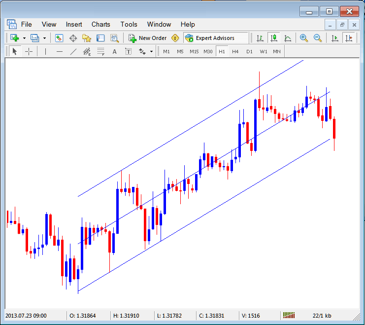 Standard Deviation Channel Placed on Forex Chart on The MetaTrader 4 Software