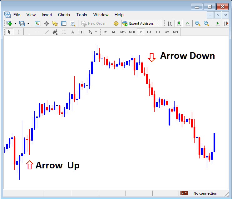 Arrow Up and Arrow Down Arrows on Metatrader Forex Trading Platform