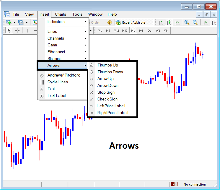 Placing Arrows on Forex Charts in Metatrader 4 Trading Platform
