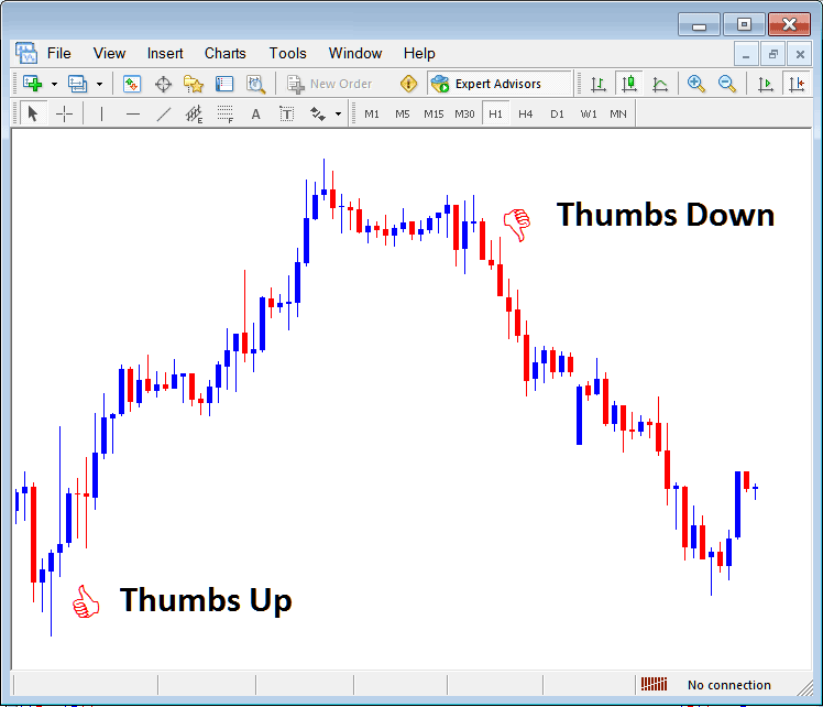 Thumbs Up and Thumbs Down Arrows on Metatrader Forex Trading Platform