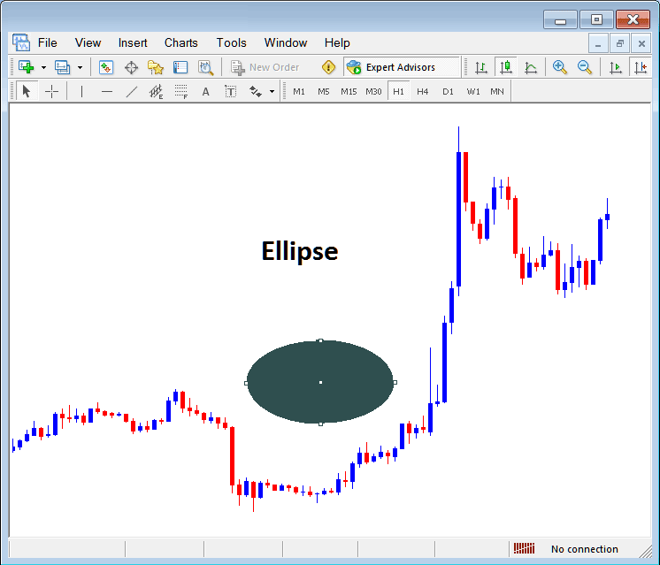Draw Ellipse Shape on Forex Chart on MetaTrader 4 Forex Platform