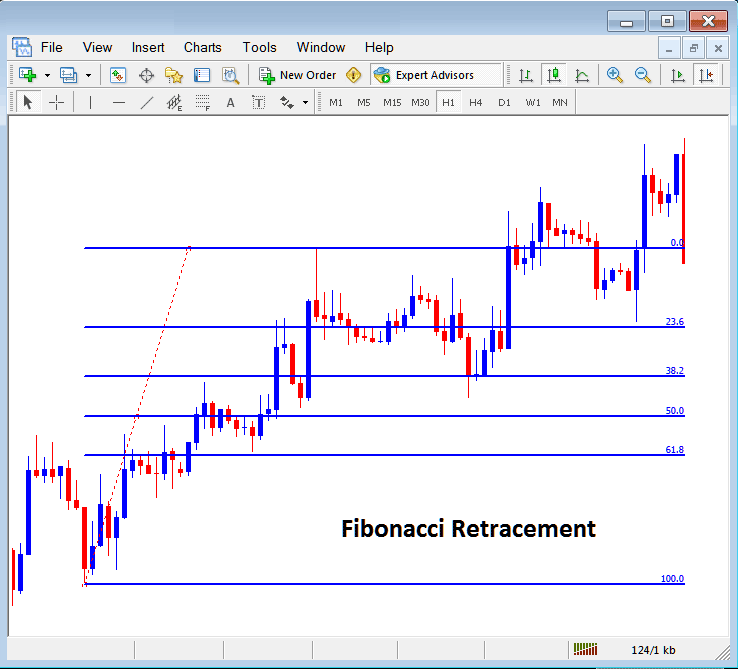 Placing Fibonacci Lines On MetaTrader 4 Forex Platform