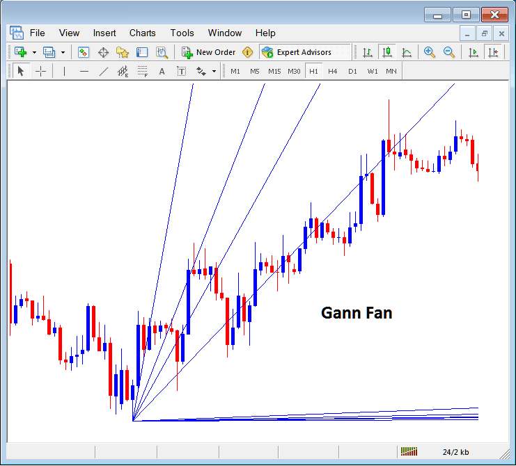 Gann Fan Placed on Forex Chart in Metatrader 4 Platform