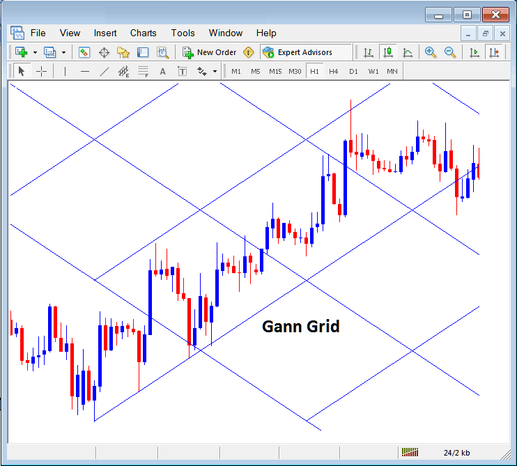 Gann Grid Placed on a Chart in Metatrader 4 Forex Platform