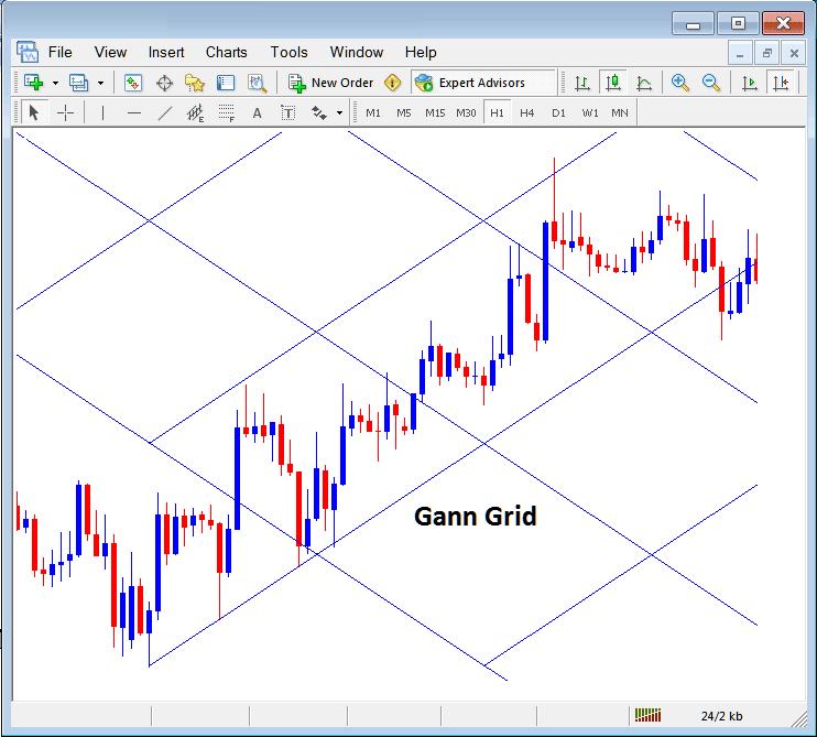 Gann Grid Placed on a Chart in MetaTrader 4 Forex Platform
