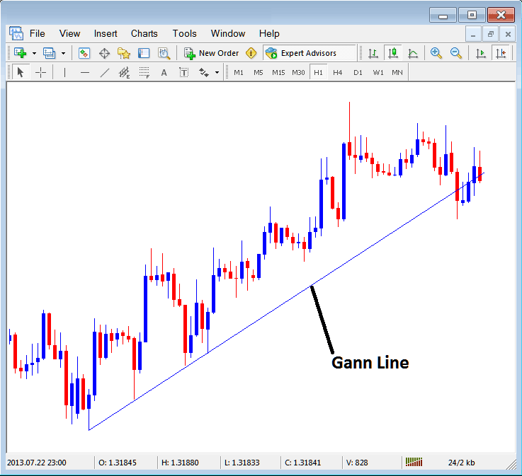 Gann Line Placed on Forex Chart in Metatrader 4 Platform
