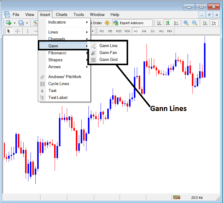 Placing Gann Lines on Charts in Metatrader 4 Forex Platform