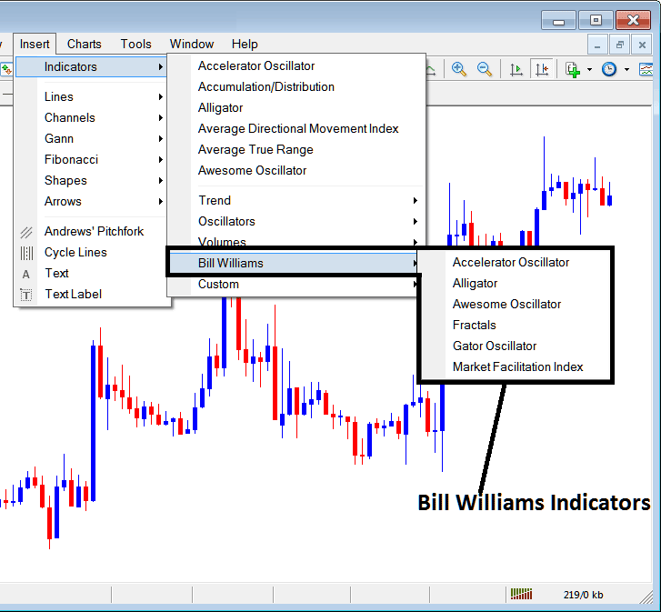 Bill Williams Technical Analysis