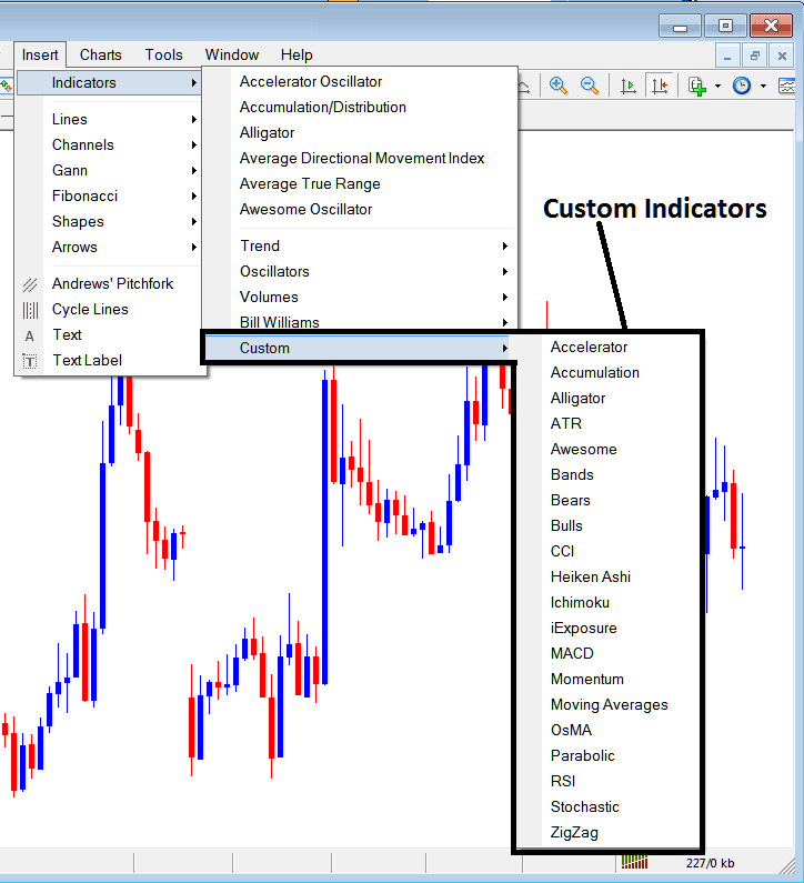 Custom Indicators on MT4 Forex Platform