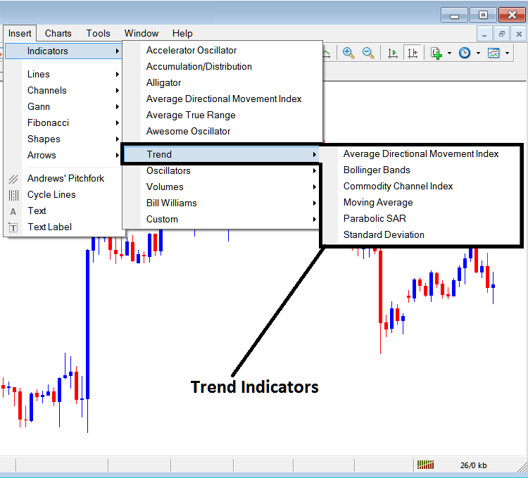 Trend Based Technical Analysis