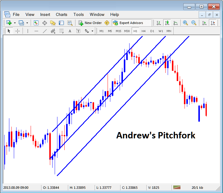 Andrew's Pitchfork on Forex Chart in Metatrader 4 Platform
