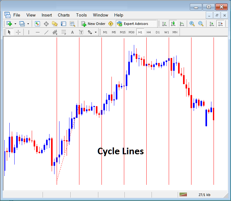 Draw Cycle Lines on Forex Chart in Metatrader 4 Platform