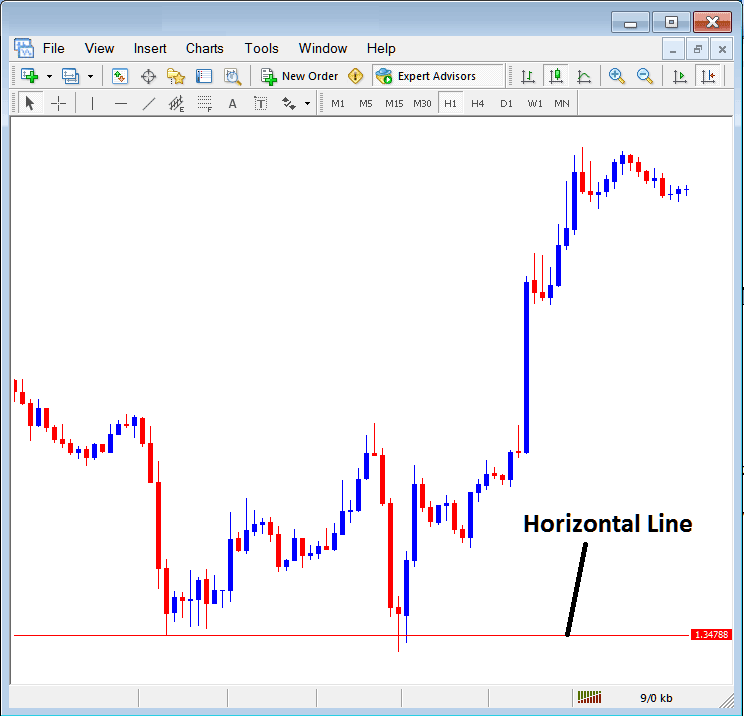 Insert Horizontal Line on MetaTrader Forex Chart Insert Menu