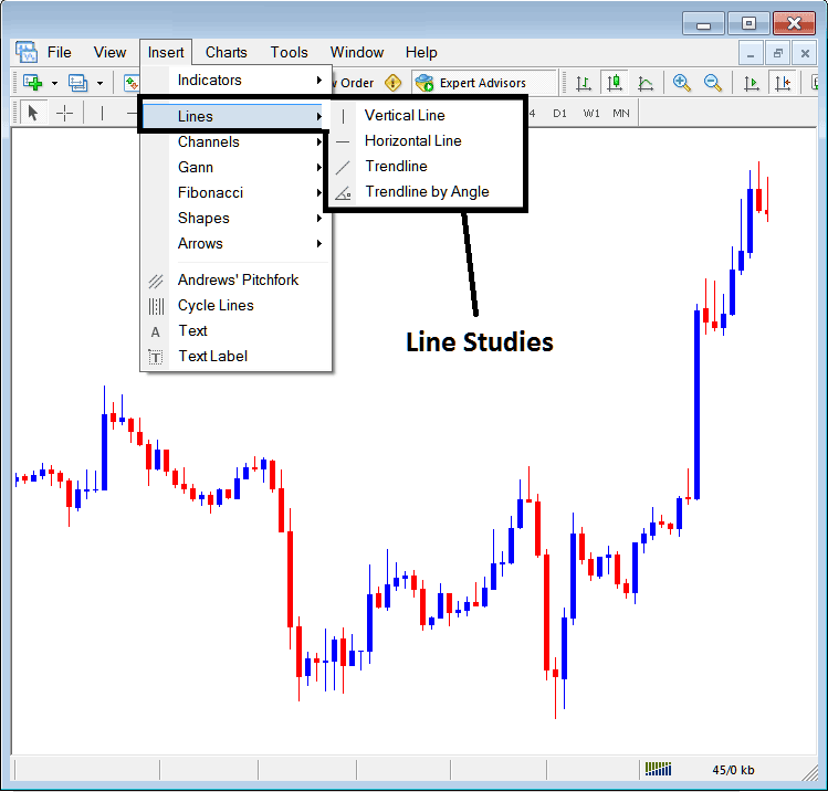 Line Studies – Inserting Line Tools on the MetaTrader 4 Platform