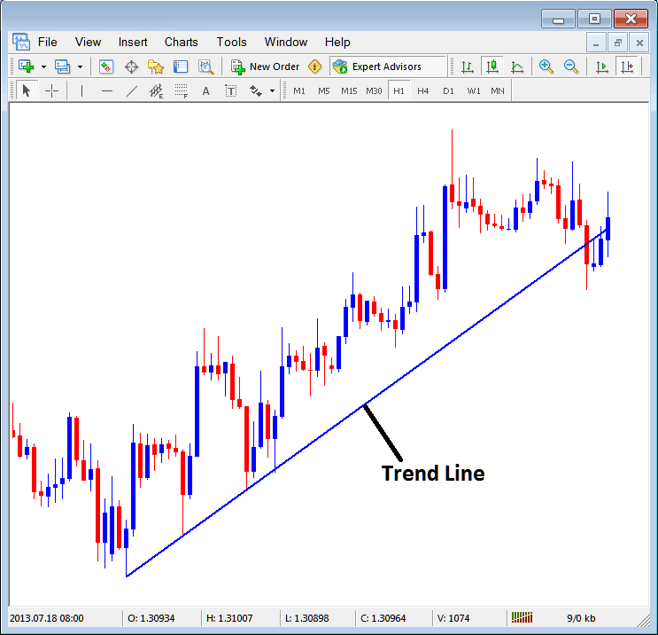 How to Insert a Trend Line on the MetaTrader 4 platform Insert Menu