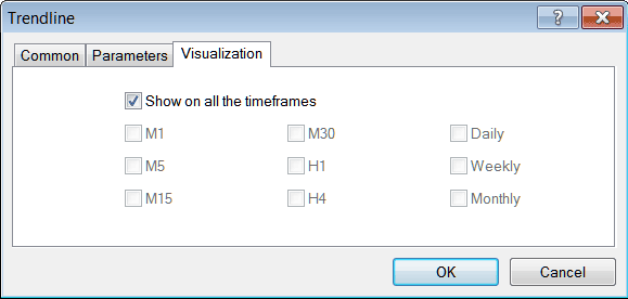 Forex Chart Timeframes Visualization Settings For Indicators MetaTrader 4