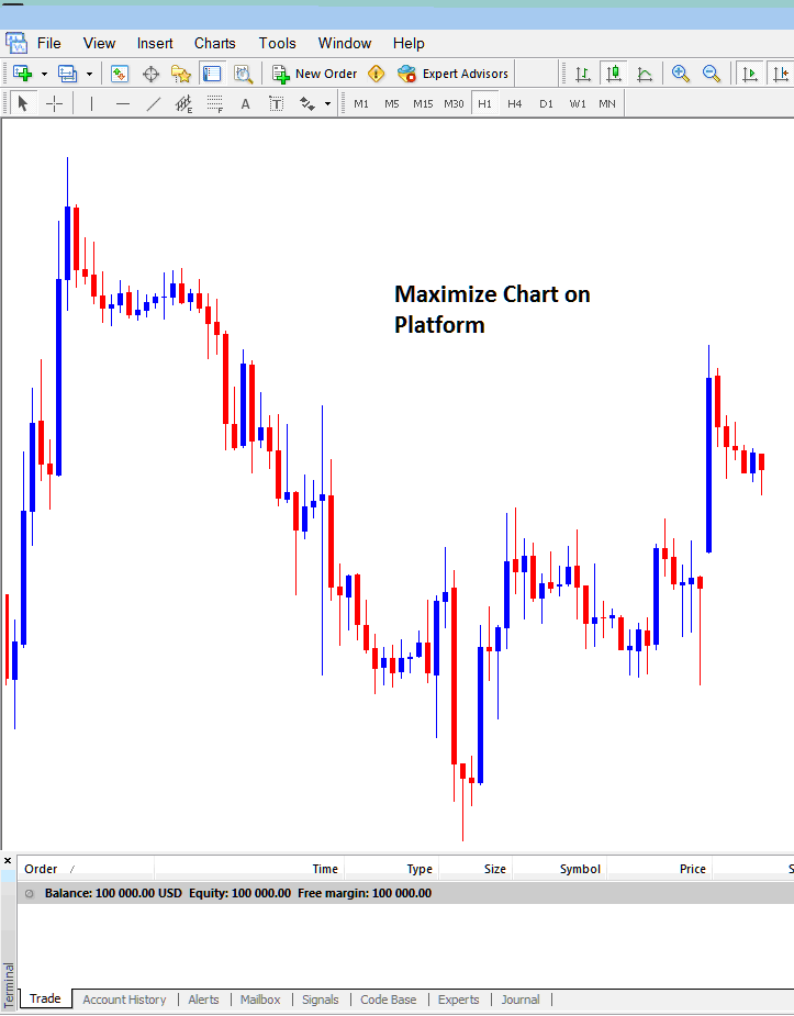 How to Maximize Forex Trading Chart on Metatrader 4 Workspace